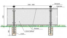 Экономно и просто: забор из сетки рабица